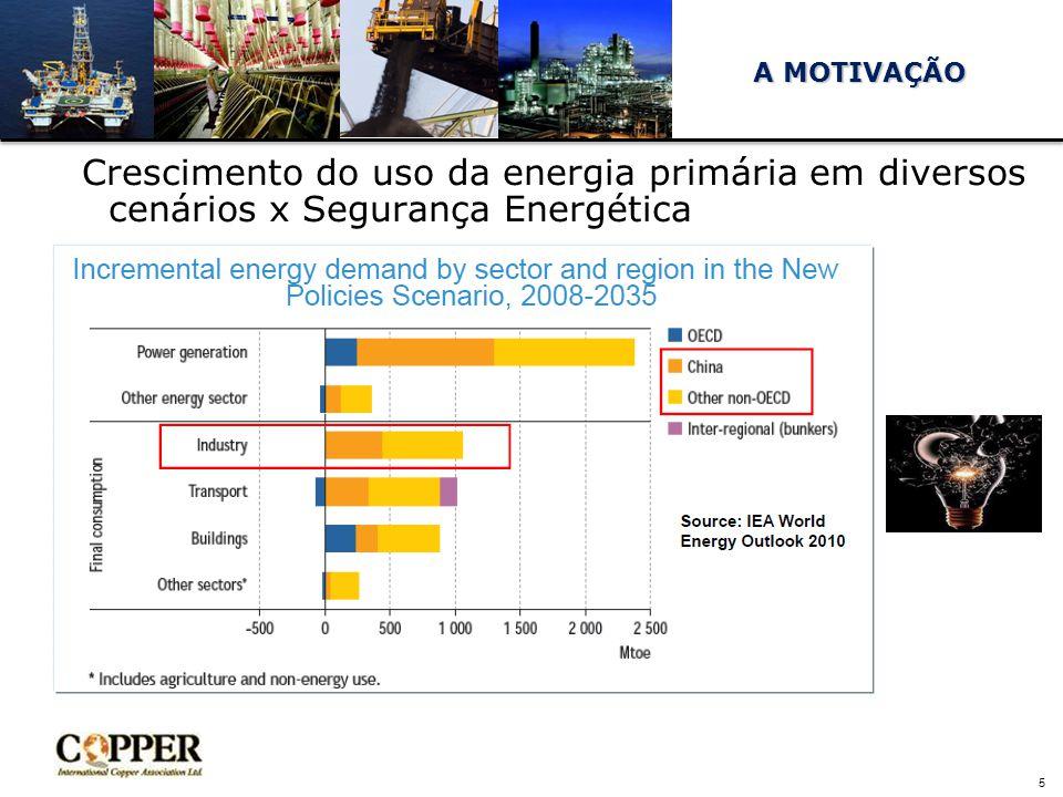 A MOTIVAÇÃO Crescimento do uso da energia primária em diversos cenários x Segurança Energética