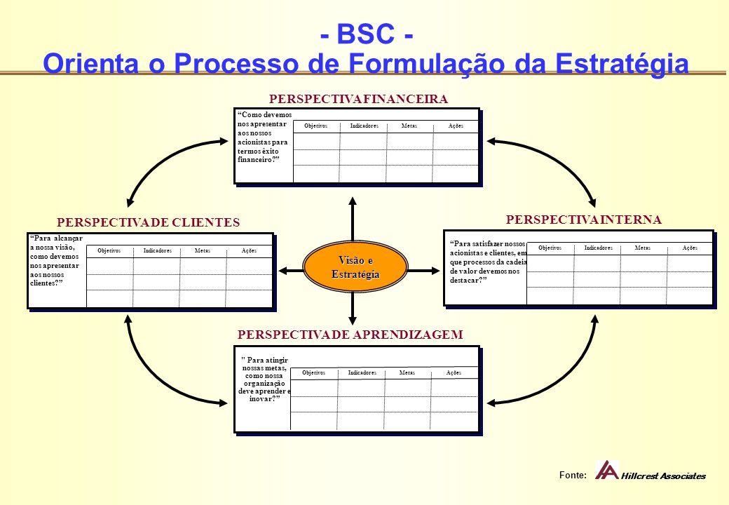 - BSC - Orienta o Processo de Formulação da Estratégia