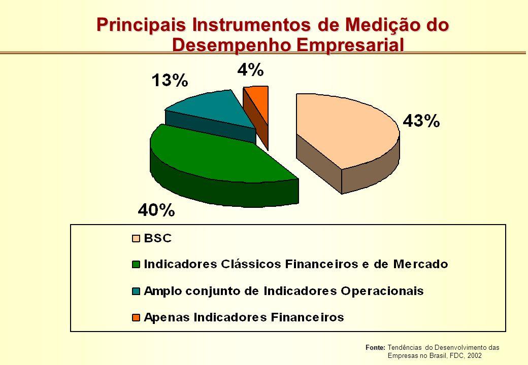 Principais Instrumentos de Medição do Desempenho Empresarial