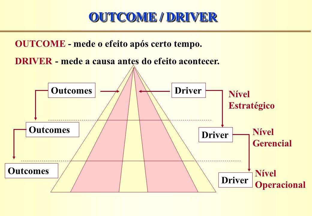 OUTCOME / DRIVER OUTCOME - mede o efeito após certo tempo.