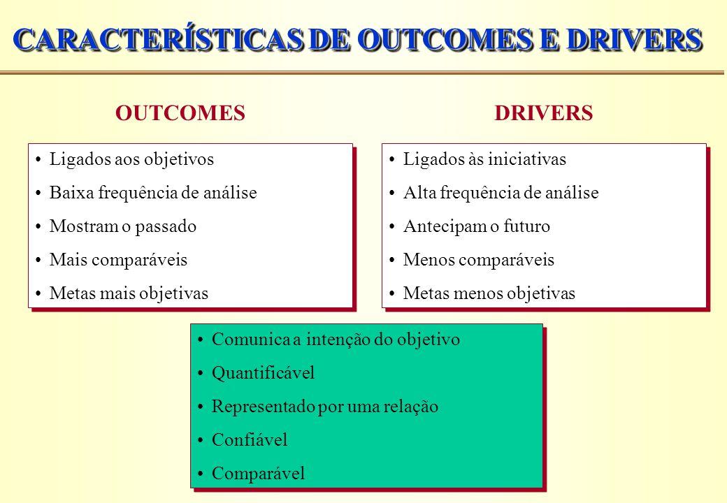 CARACTERÍSTICAS DE OUTCOMES E DRIVERS