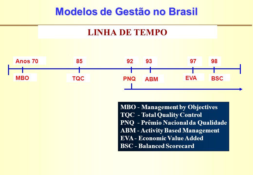 Modelos de Gestão no Brasil