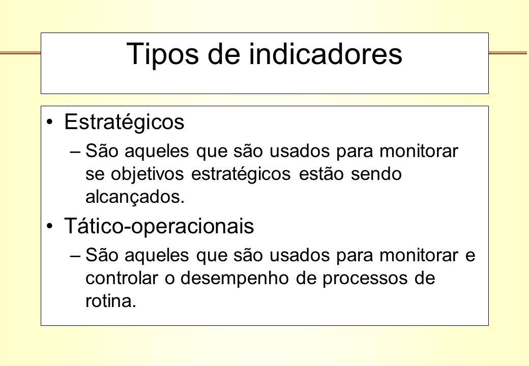 Tipos de indicadores Estratégicos Tático-operacionais