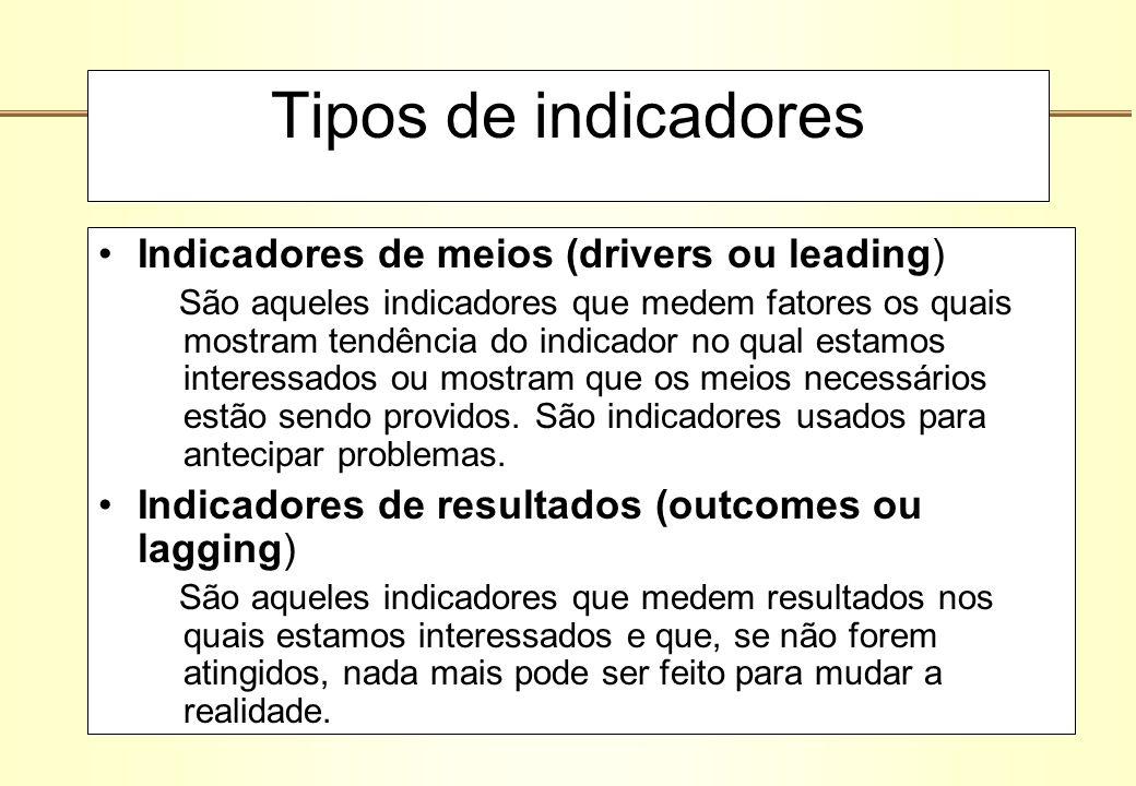 Tipos de indicadores Indicadores de meios (drivers ou leading)