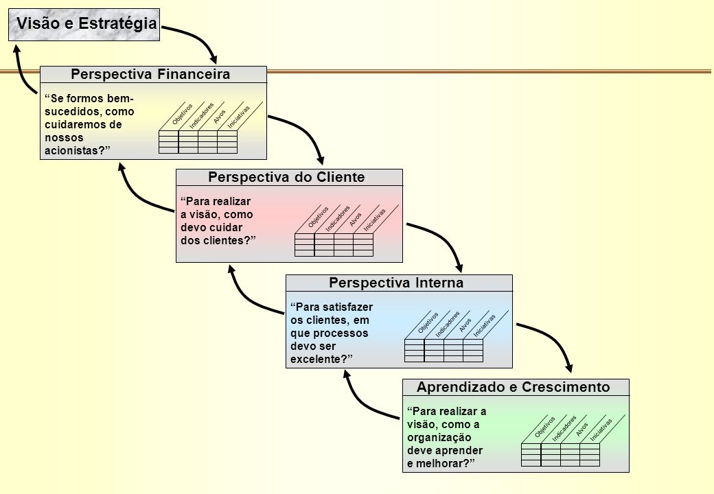 Visão e Estratégia Perspectiva Financeira Perspectiva do Cliente