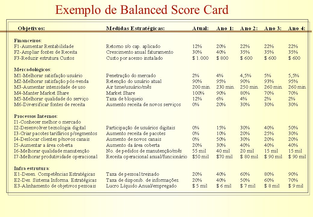 Exemplo de Balanced Score Card