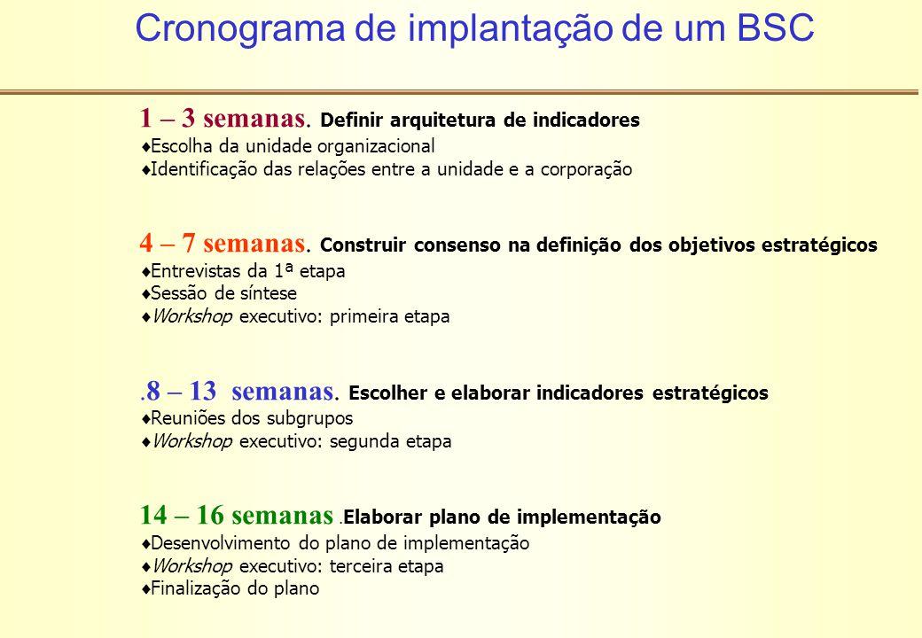 Cronograma de implantação de um BSC