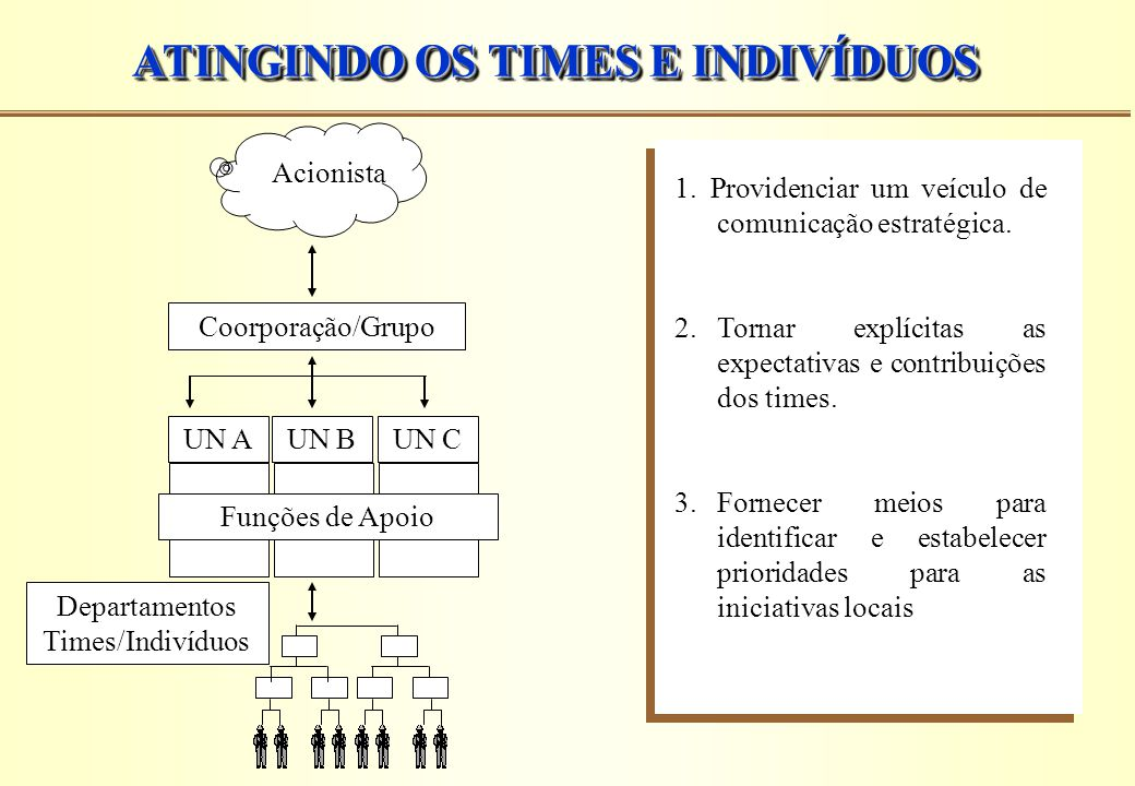 ATINGINDO OS TIMES E INDIVÍDUOS