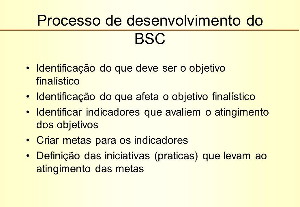 Processo de desenvolvimento do BSC