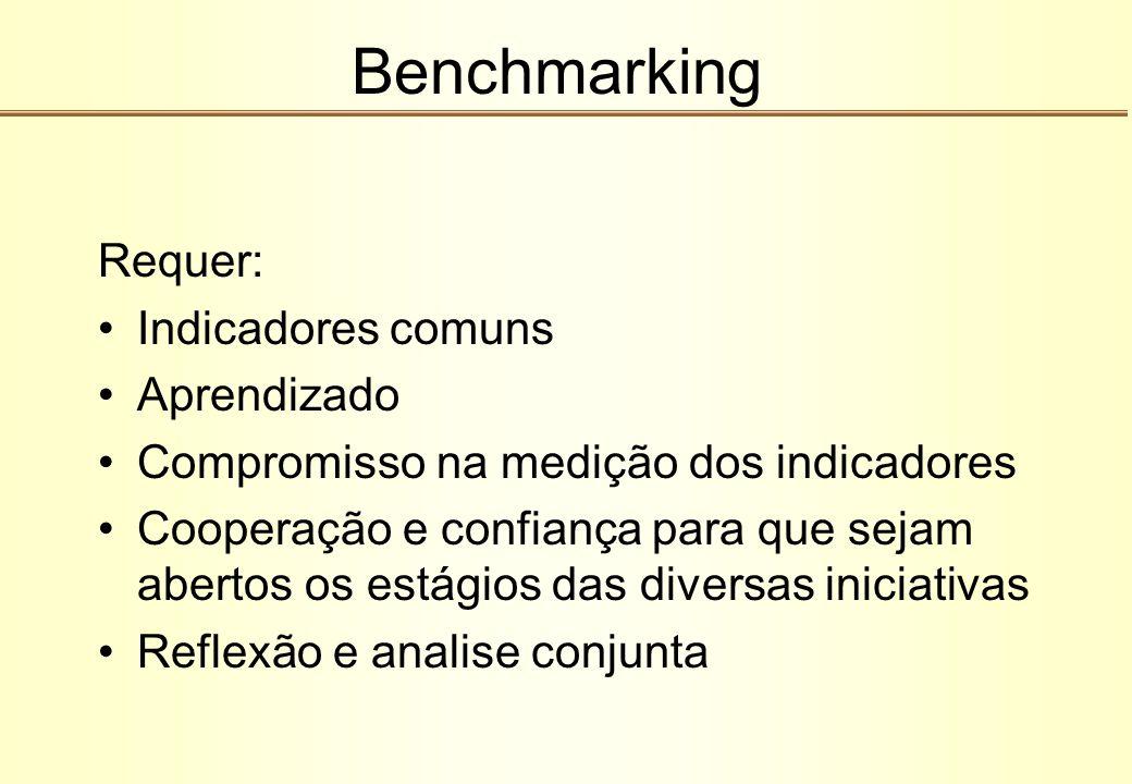 Benchmarking Requer: Indicadores comuns Aprendizado