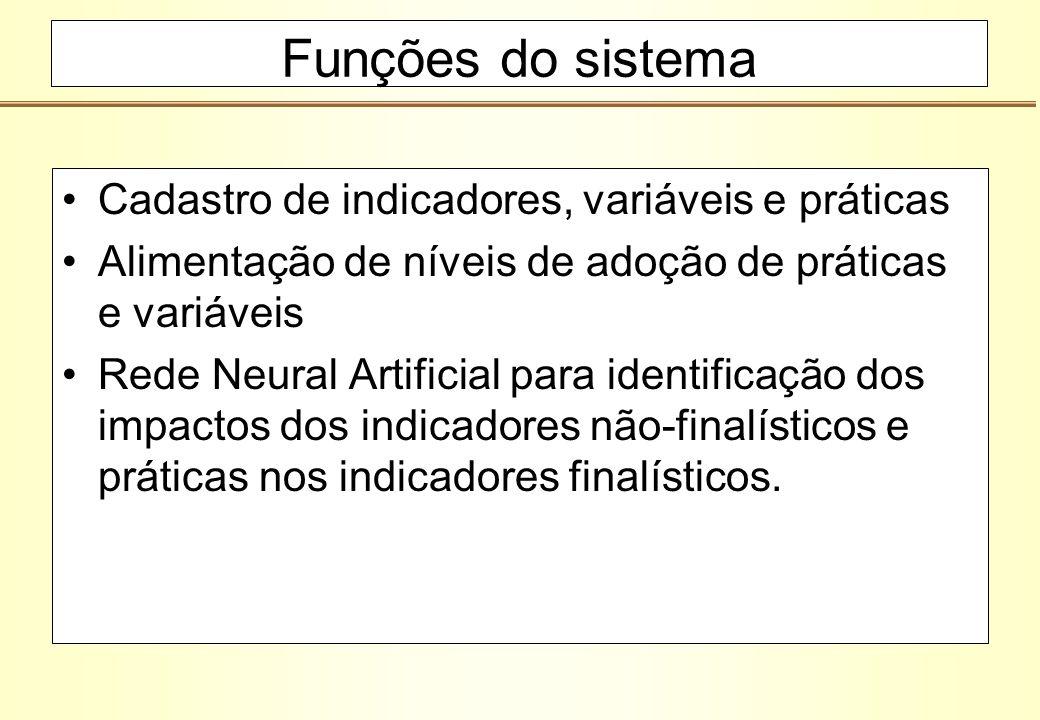 Funções do sistema Cadastro de indicadores, variáveis e práticas