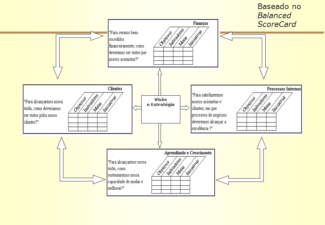 Baseado no Balanced ScoreCard
