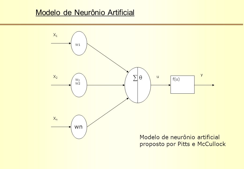 Modelo de Neurônio Artificial