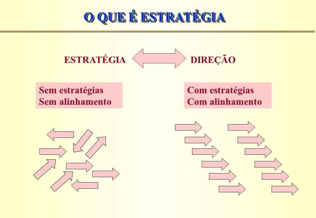 O QUE É ESTRATÉGIA ESTRATÉGIA DIREÇÃO Sem estratégias Sem alinhamento