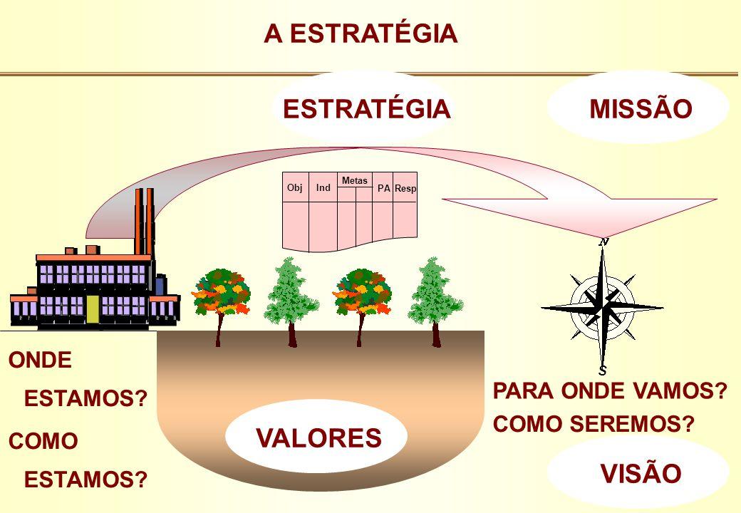A ESTRATÉGIA ESTRATÉGIA MISSÃO VALORES VISÃO