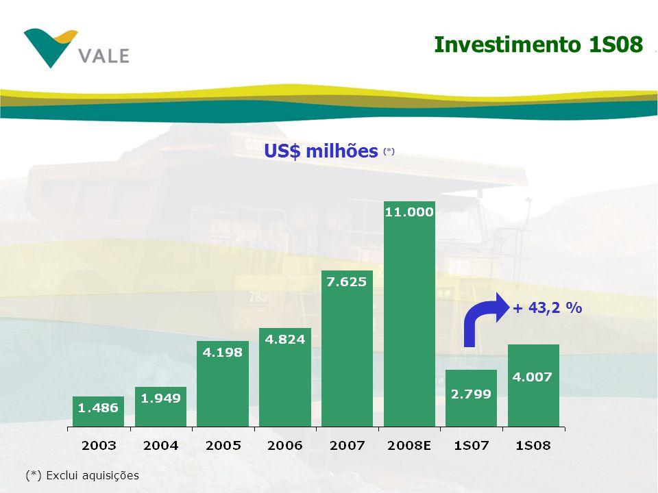 Investimento 1S08 US$ milhões (*) + 43,2 % (*) Exclui aquisições