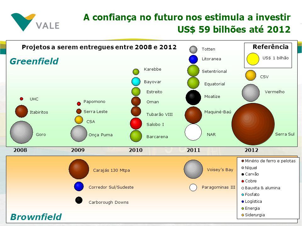 Projetos a serem entregues entre 2008 e 2012