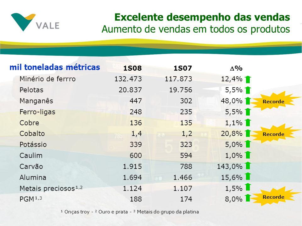 Excelente desempenho das vendas Aumento de vendas em todos os produtos