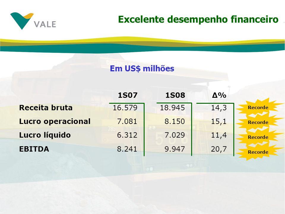 Excelente desempenho financeiro
