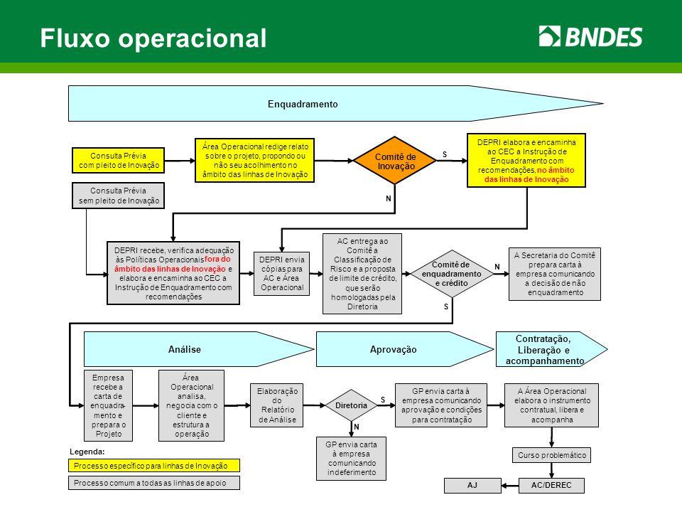 Fluxo operacional Enquadramento Análise Aprovação Contratação,