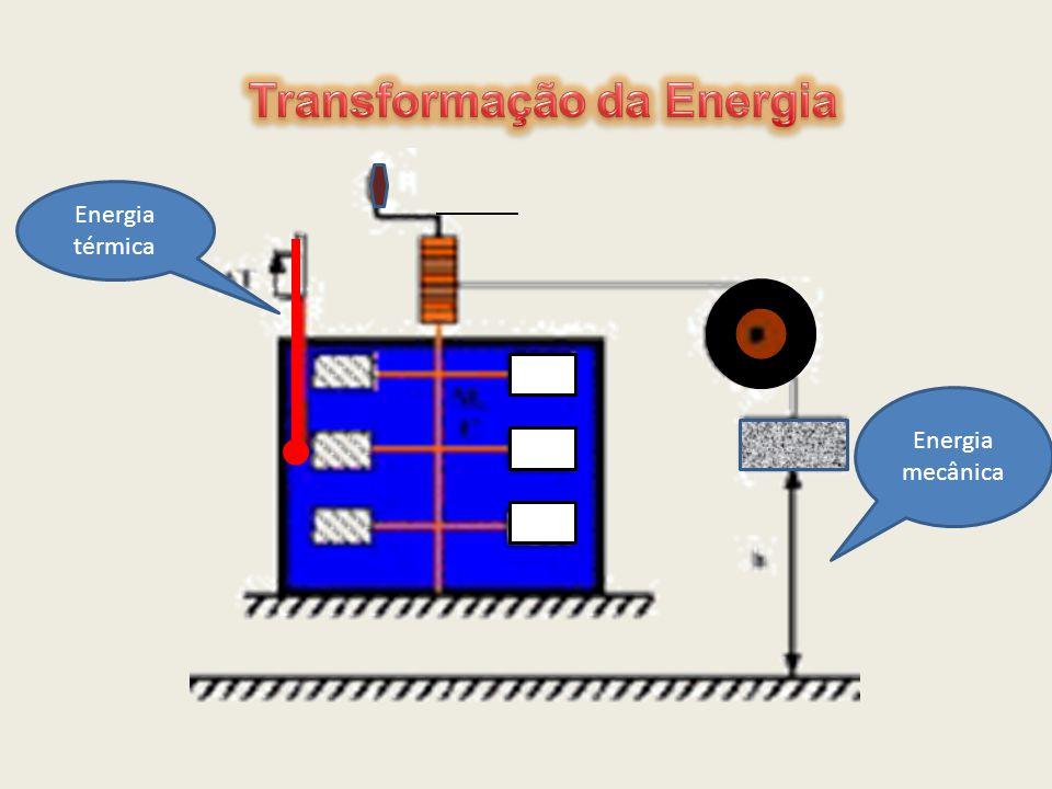 Transformação da Energia