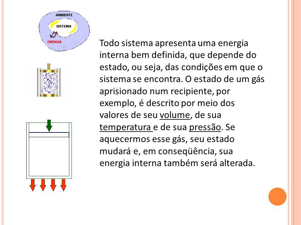 Todo sistema apresenta uma energia interna bem definida, que depende do estado, ou seja, das condições em que o sistema se encontra.