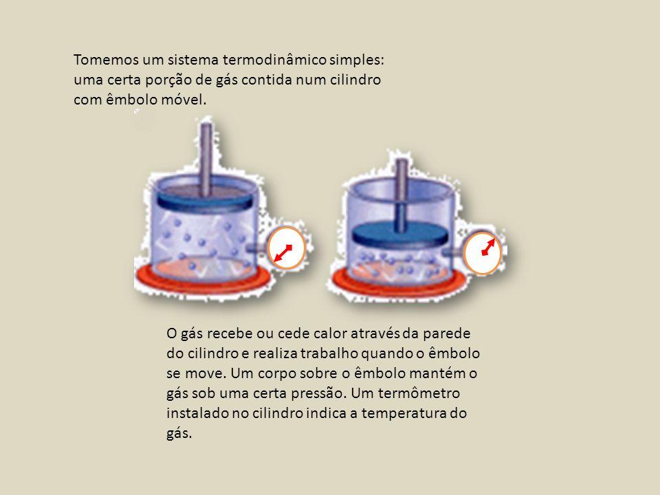 Tomemos um sistema termodinâmico simples: uma certa porção de gás contida num cilindro com êmbolo móvel.