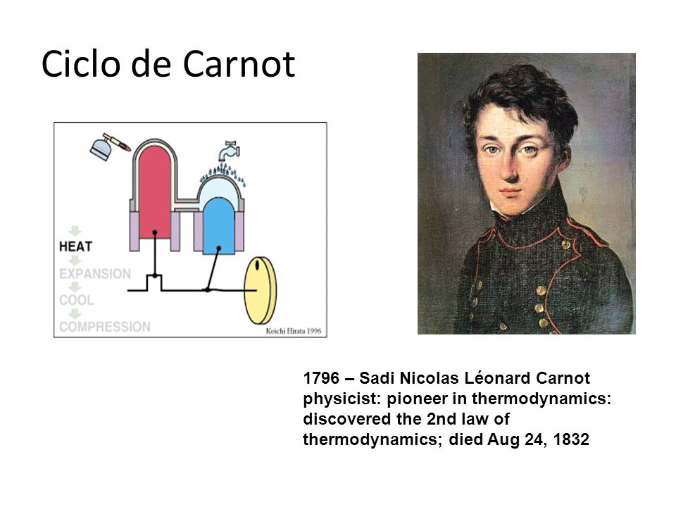 Ciclo de Carnot 1796 – Sadi Nicolas Léonard Carnot physicist: pioneer in thermodynamics: discovered the 2nd law of thermodynamics; died Aug 24, 1832.