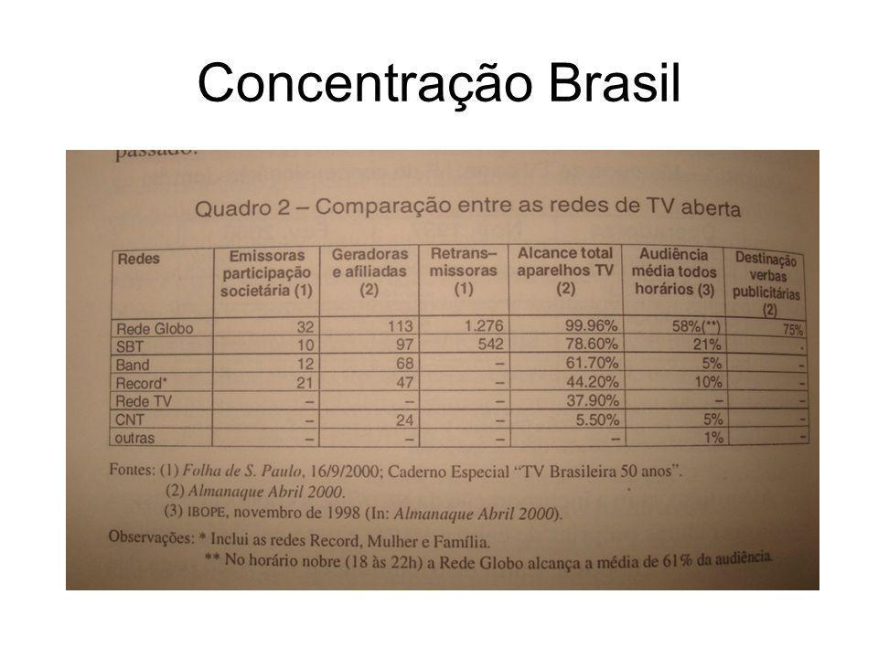 Concentração Brasil