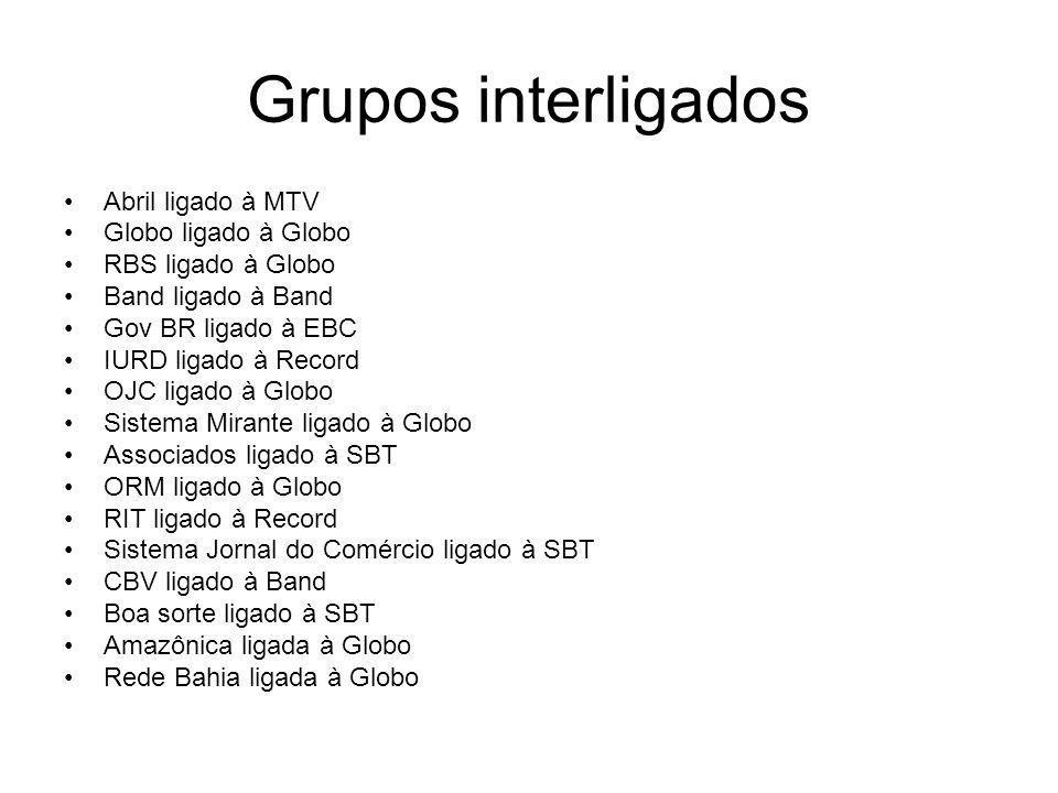 Grupos interligados Abril ligado à MTV Globo ligado à Globo