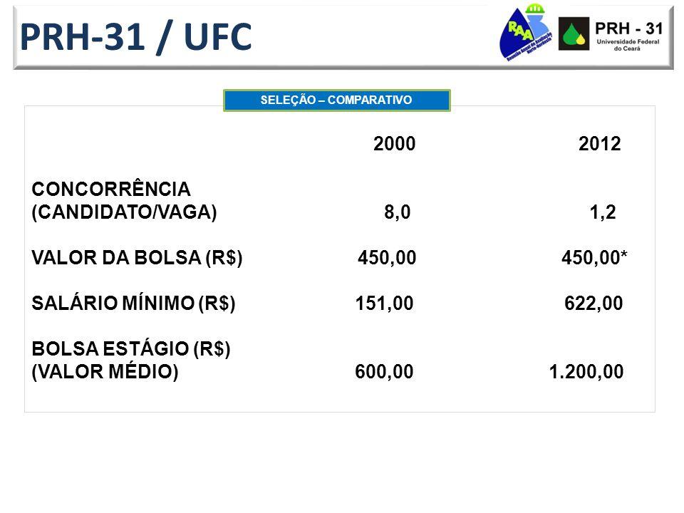 PRH-31 / UFC 2000 2012 CONCORRÊNCIA (CANDIDATO/VAGA) 8,0 1,2