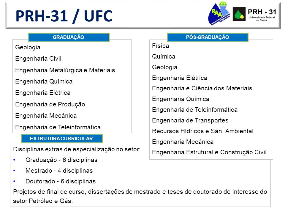 PRH-31 / UFC Geologia Física Engenharia Civil Química Geologia