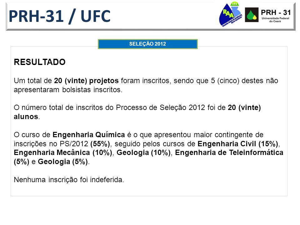 PRH-31 / UFC SELEÇÃO 2012. RESULTADO.