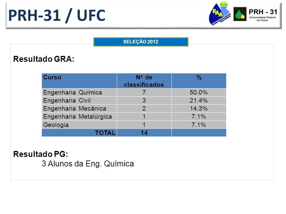 PRH-31 / UFC Resultado GRA: Resultado PG: 3 Alunos da Eng. Química
