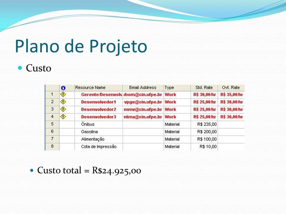 Plano de Projeto Custo Custo total = R$24.925,00
