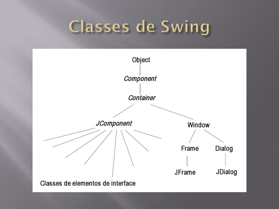 Classes de Swing