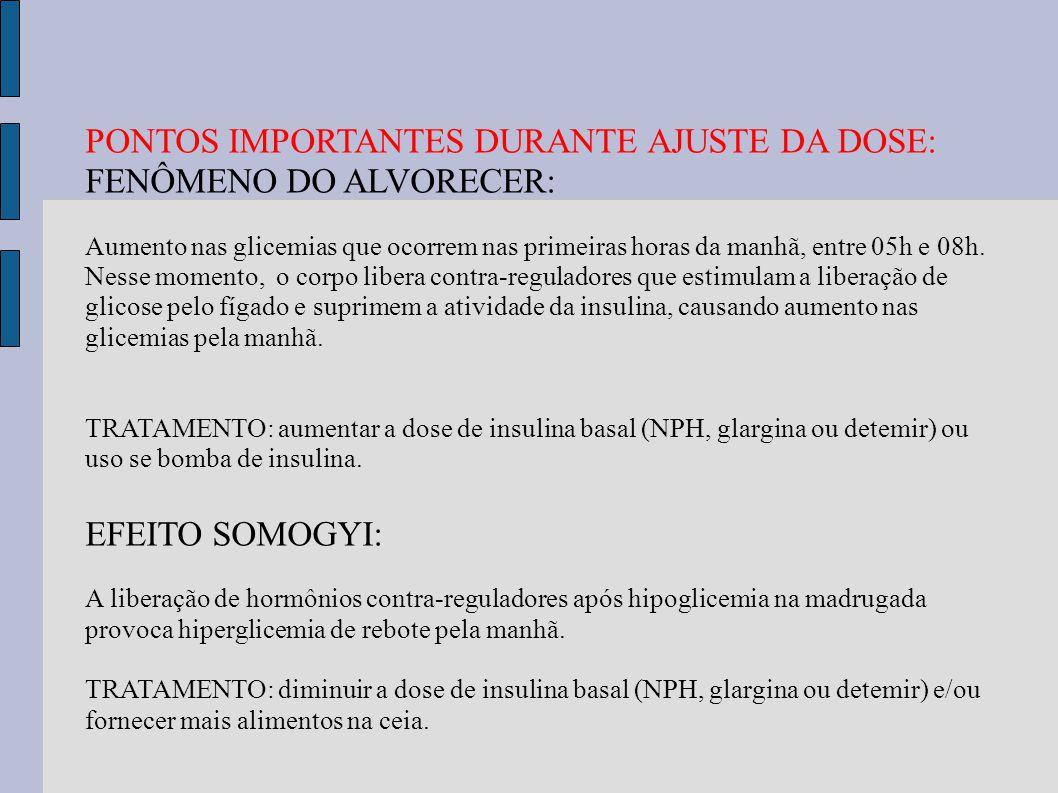 PONTOS IMPORTANTES DURANTE AJUSTE DA DOSE: FENÔMENO DO ALVORECER: