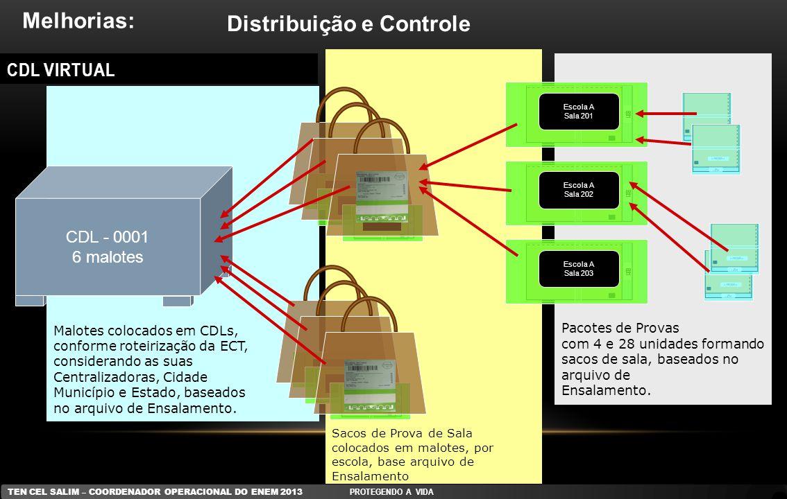 Distribuição e Controle