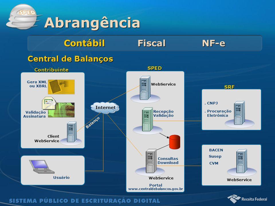 Abrangência Contábil Fiscal NF-e Central de Balanços SPED Contribuinte