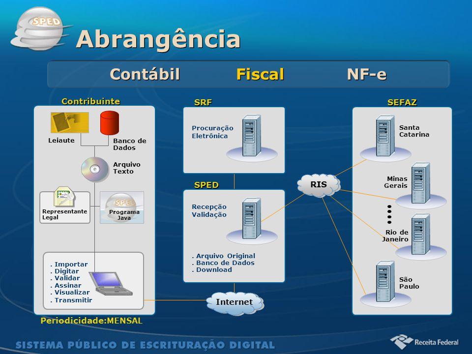 Abrangência Contábil Fiscal NF-e Contribuinte SRF SEFAZ RIS SPED