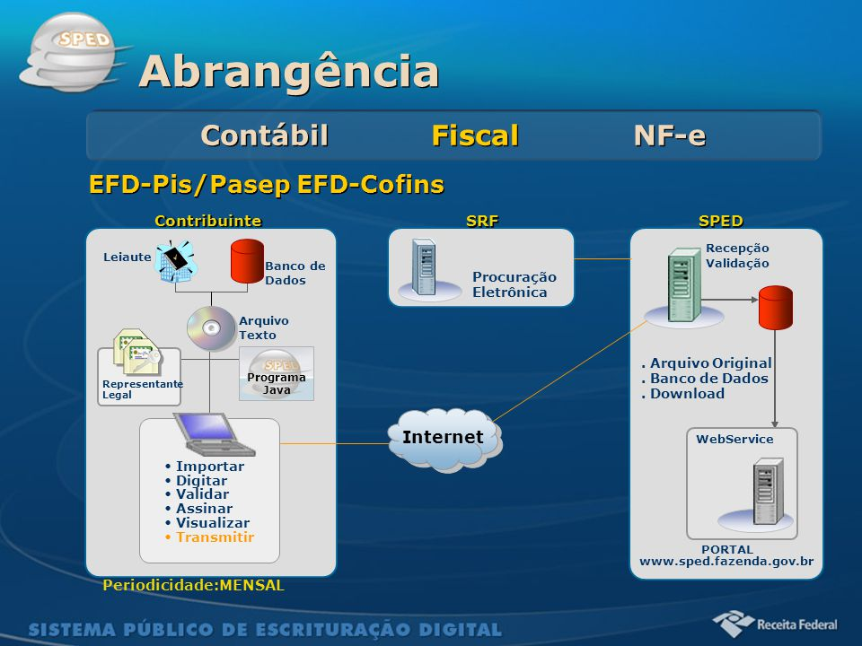Abrangência Contábil Fiscal NF-e EFD-Pis/Pasep EFD-Cofins Internet