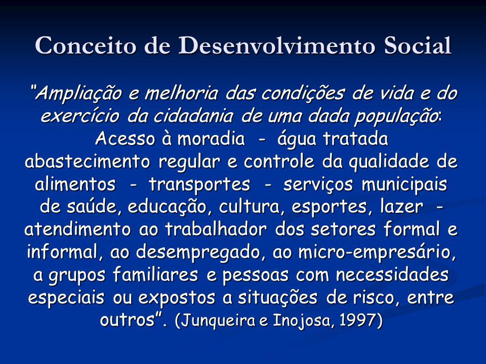 Conceito de Desenvolvimento Social