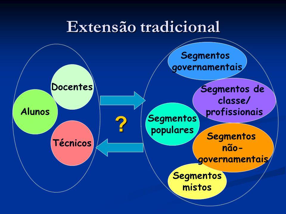 Extensão tradicional Segmentos governamentais Docentes Segmentos de