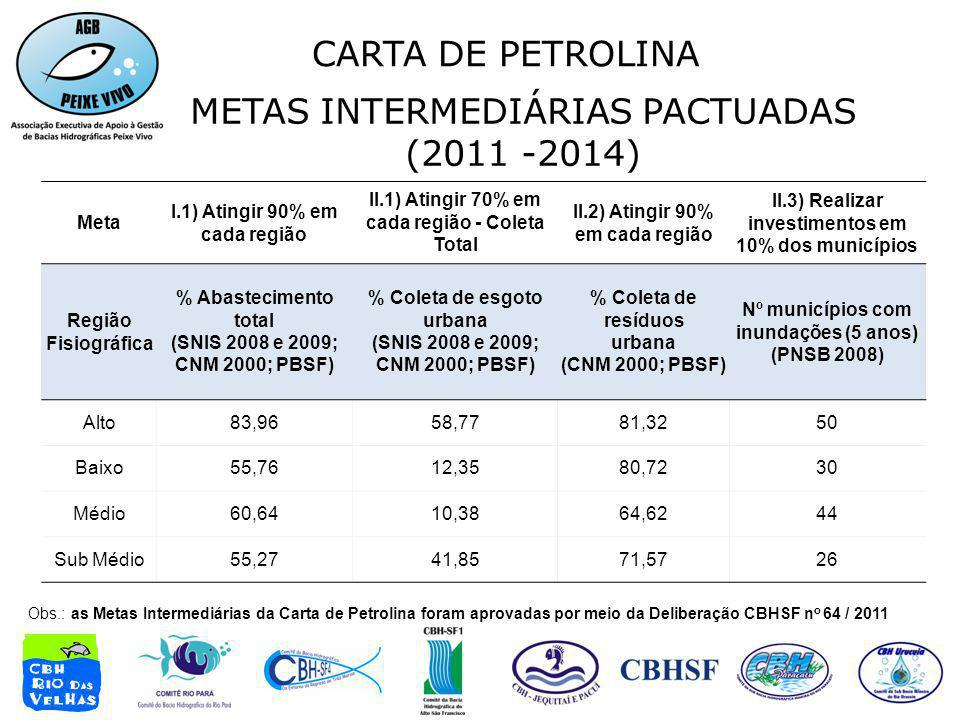 METAS INTERMEDIÁRIAS PACTUADAS (2011 -2014)