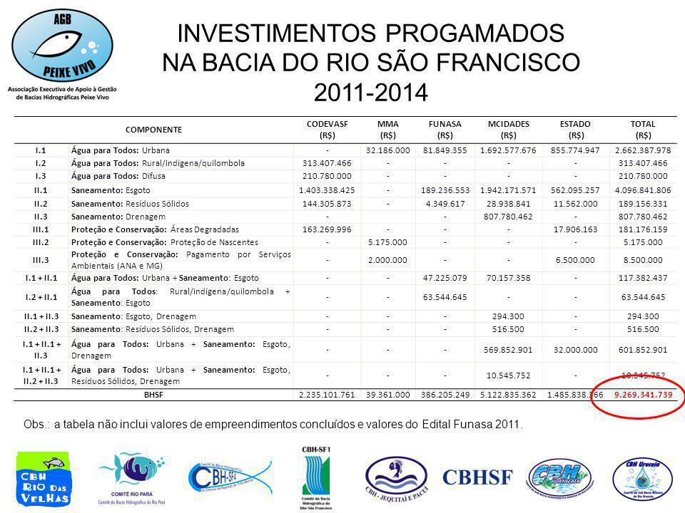 INVESTIMENTOS PROGAMADOS NA BACIA DO RIO SÃO FRANCISCO 2011-2014