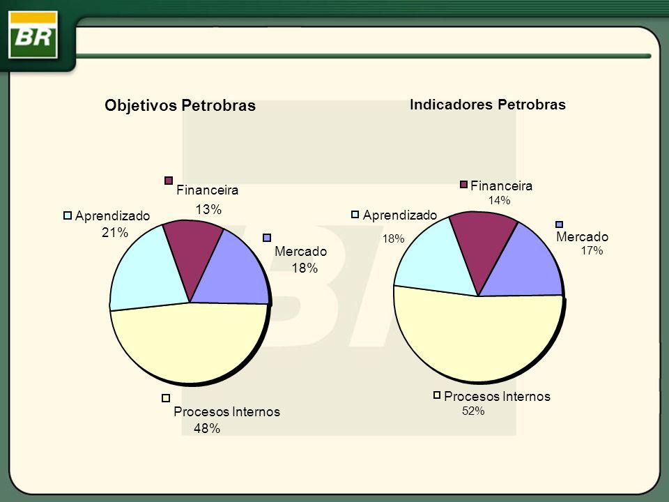 Objetivos Petrobras Indicadores Petrobras Financeira 13% Mercado 18%