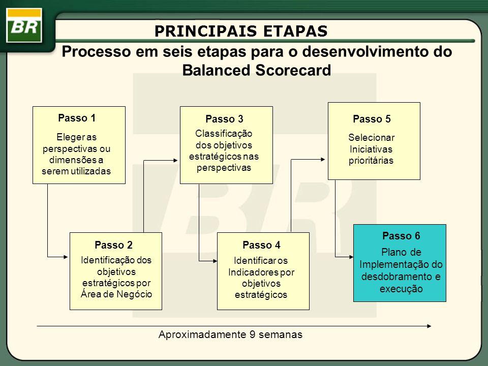 Processo em seis etapas para o desenvolvimento do Balanced Scorecard