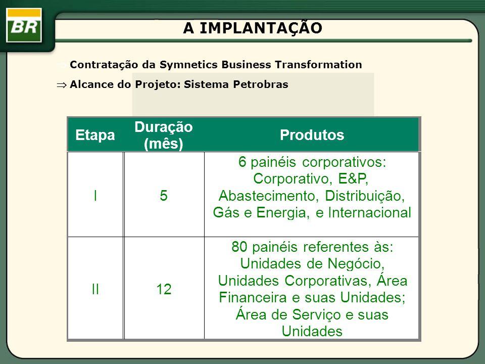 6 painéis corporativos: Corporativo, E&P, Abastecimento, Distribuição,