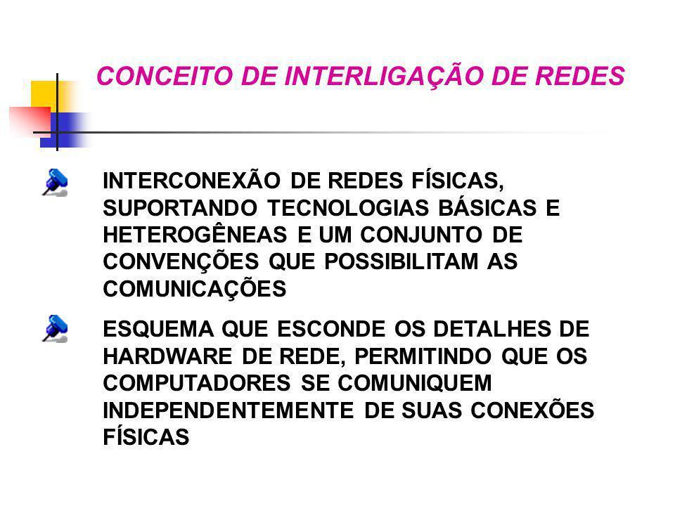 CONCEITO DE INTERLIGAÇÃO DE REDES