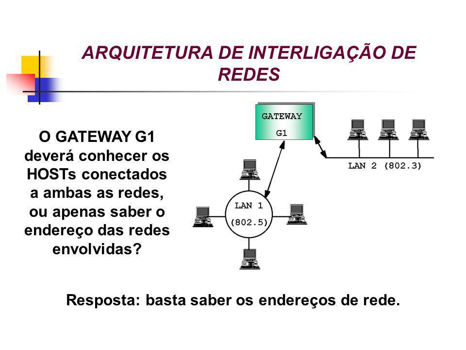 ARQUITETURA DE INTERLIGAÇÃO DE REDES